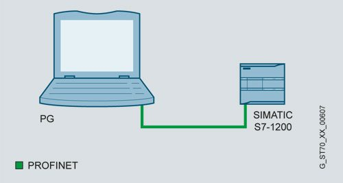 PROFINET interface of SIMATIC S7-1200 PLC - PLCs Kit
