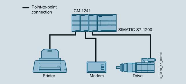 PROFINET interface of SIMATIC S7-1200 PLC - PLCs Kit