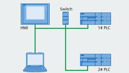 SIMATIC S7-200 SMART Network communication - PLCs Kit